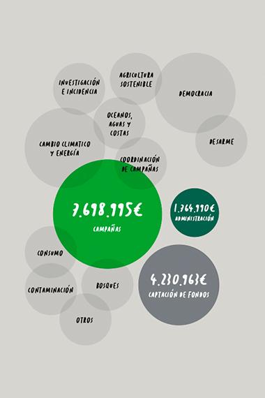 Infografia. Visualización de datos. Diseño editorial para ONG ambientalista internacional.